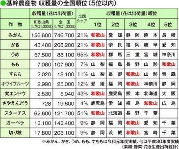 基幹農産物 収穫量の全国順位